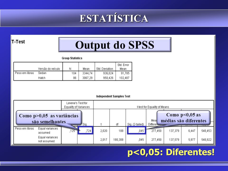 Output do SPSS ESTATÍSTICA p<0,05: Diferentes!