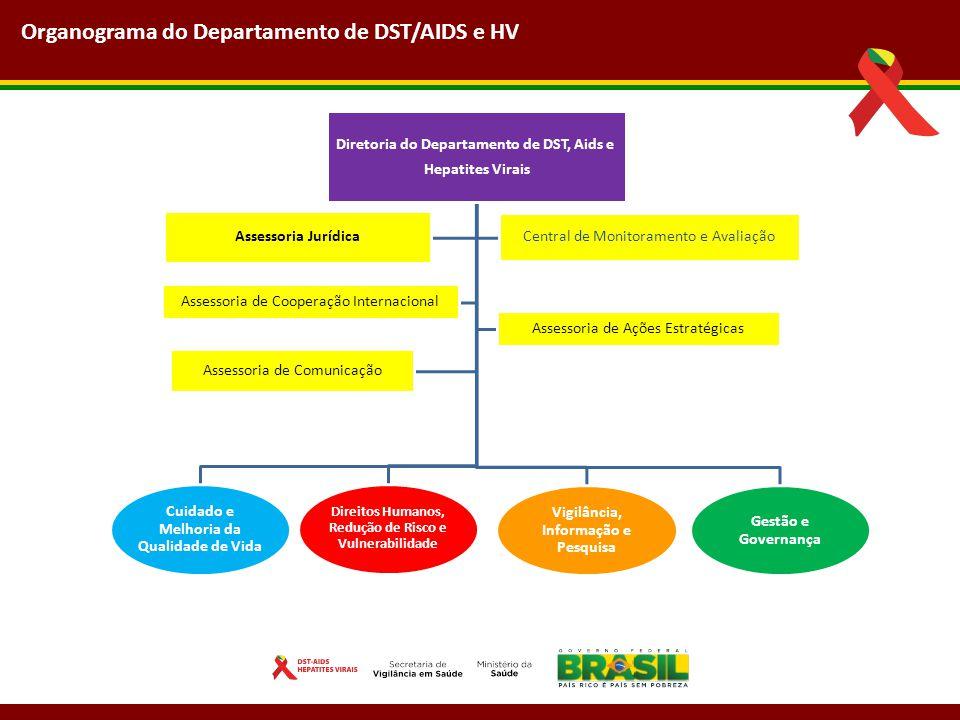 Organograma do Departamento de DST/AIDS e HV