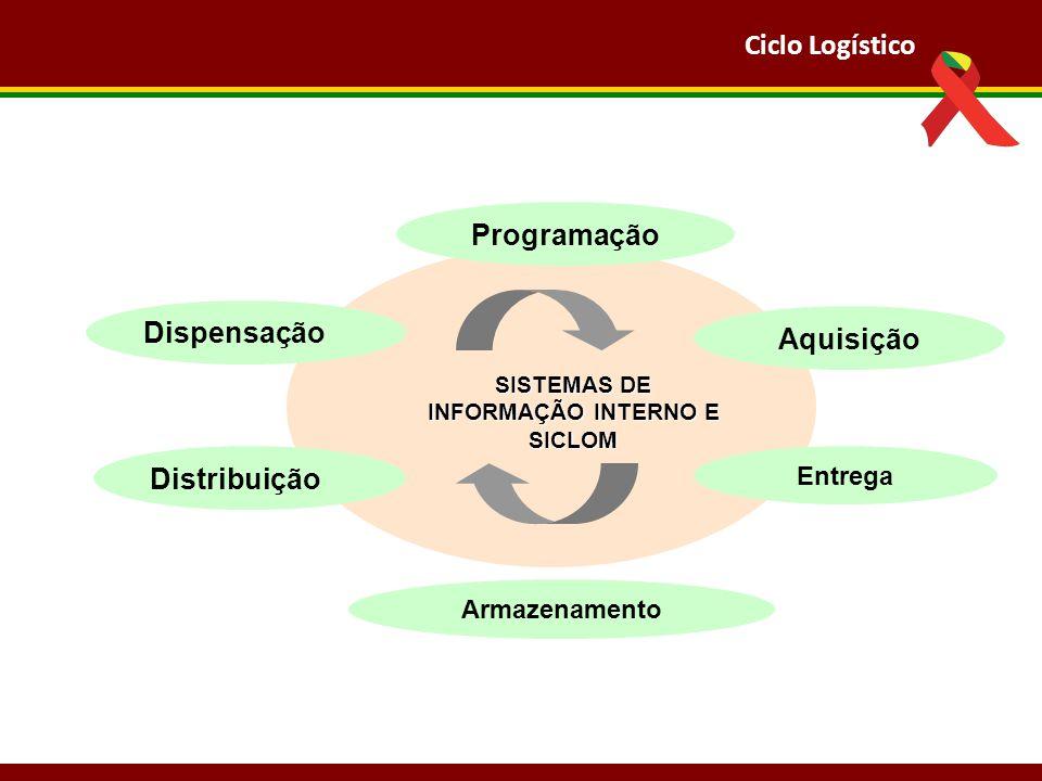 SISTEMAS DE INFORMAÇÃO INTERNO E SICLOM