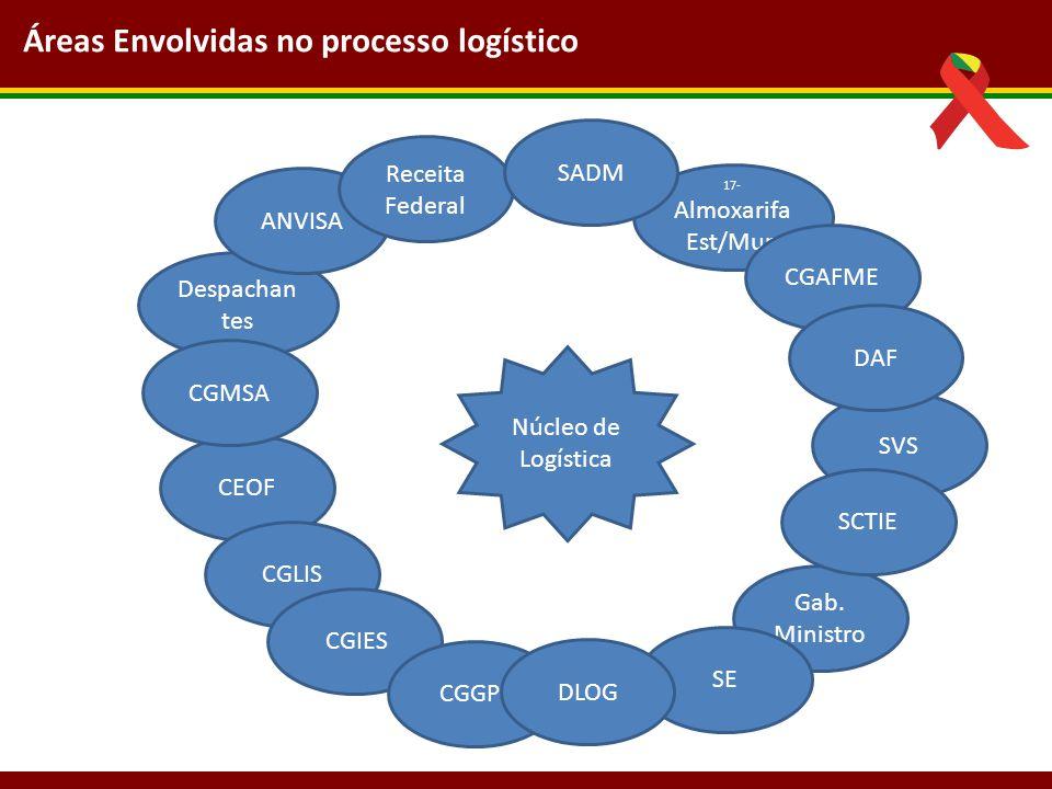 Áreas Envolvidas no processo logístico