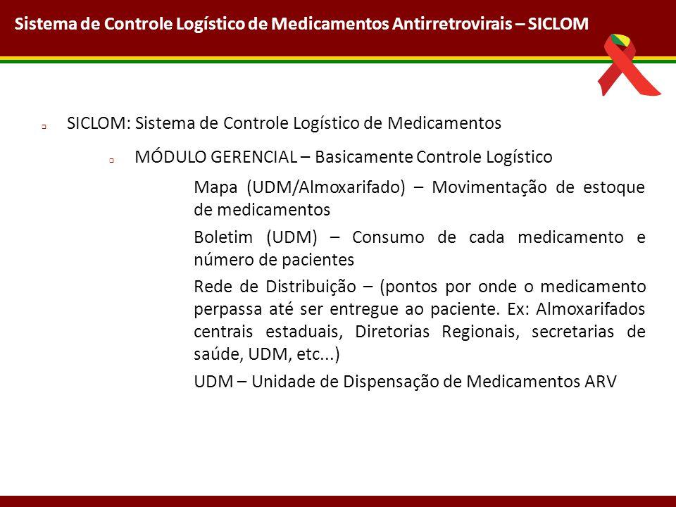 Sistema de Controle Logístico de Medicamentos Antirretrovirais – SICLOM