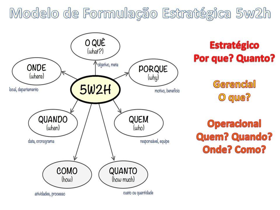 Modelo de Formulação Estratégica 5w2h