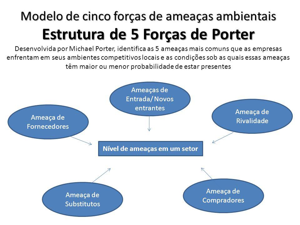 Estrutura de 5 Forças de Porter Nível de ameaças em um setor