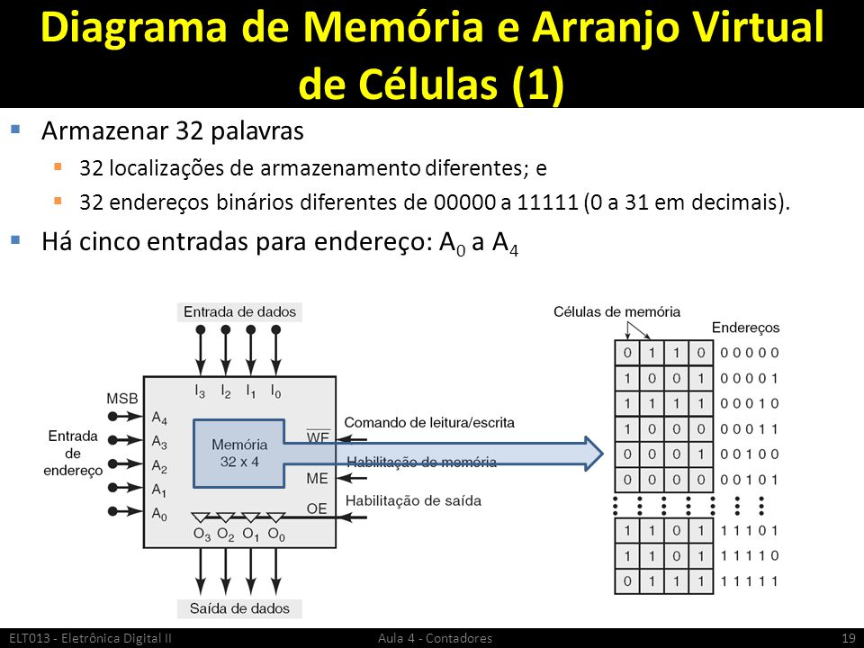 Diagrama de Memória e Arranjo Virtual de Células (1)