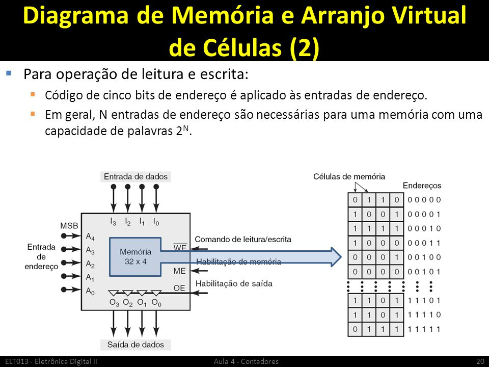 Diagrama de Memória e Arranjo Virtual de Células (2)