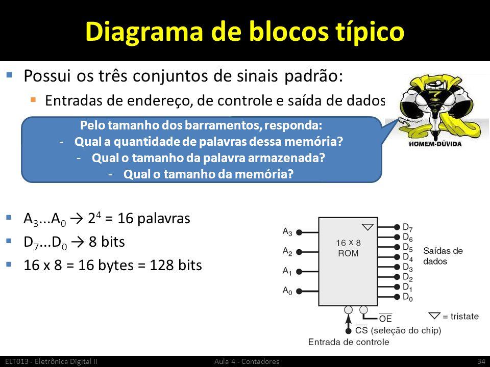 Diagrama de blocos típico