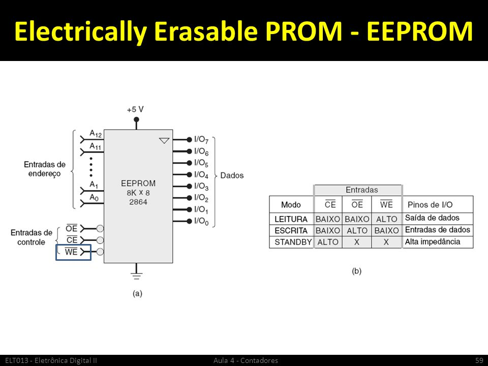 Electrically Erasable PROM - EEPROM