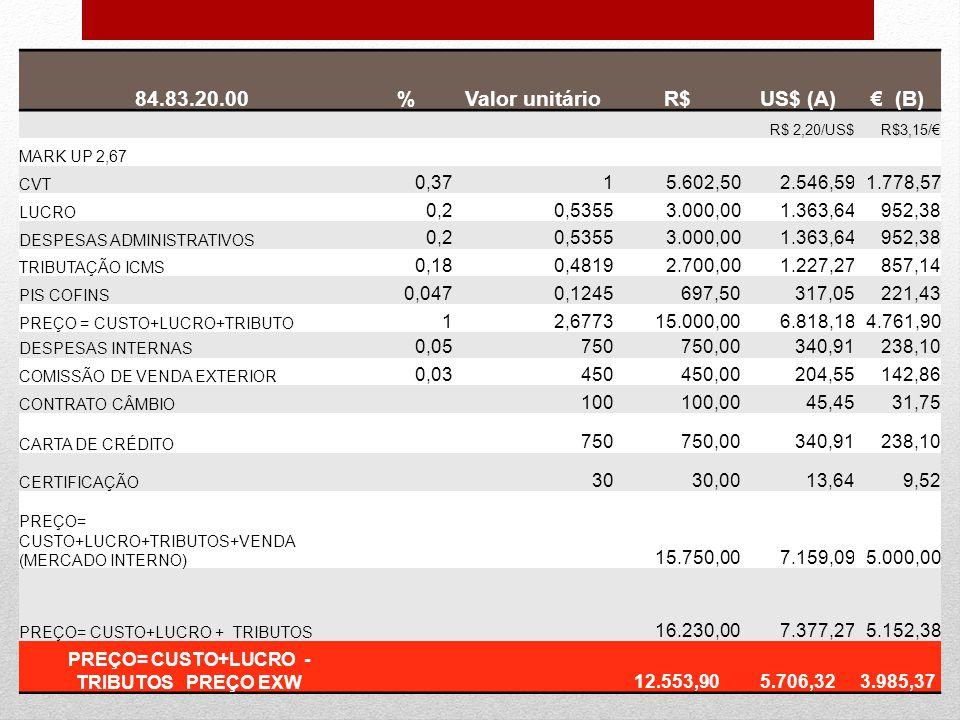 PREÇO= CUSTO+LUCRO - TRIBUTOS PREÇO EXW
