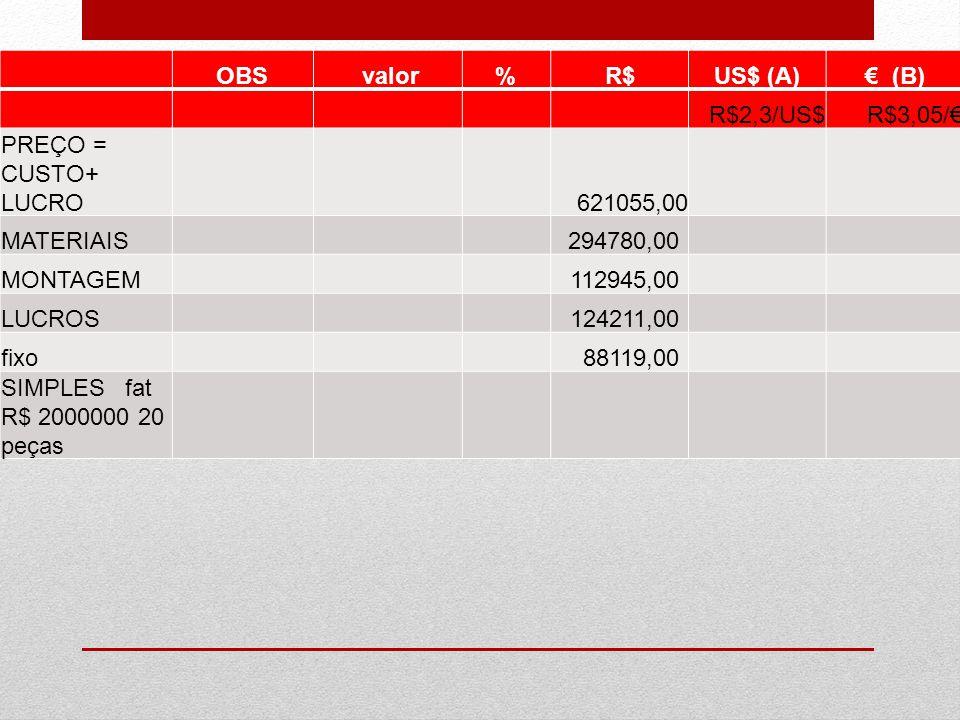 OBS. valor. % R$ US$ (A) € (B) R$2,3/US$ R$3,05/€ PREÇO = CUSTO+ LUCRO. 621055,00. MATERIAIS.