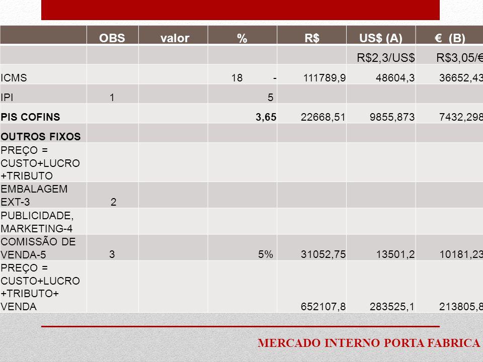 OBS valor % R$ US$ (A) € (B)