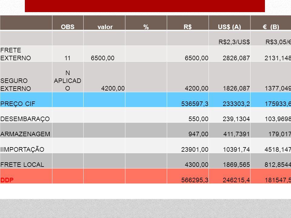OBS. valor. % R$ US$ (A) € (B) R$2,3/US$ R$3,05/€ FRETE EXTERNO. 11. 6500,00. 2826,087.