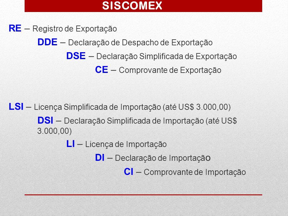 SISCOMEX RE – Registro de Exportação