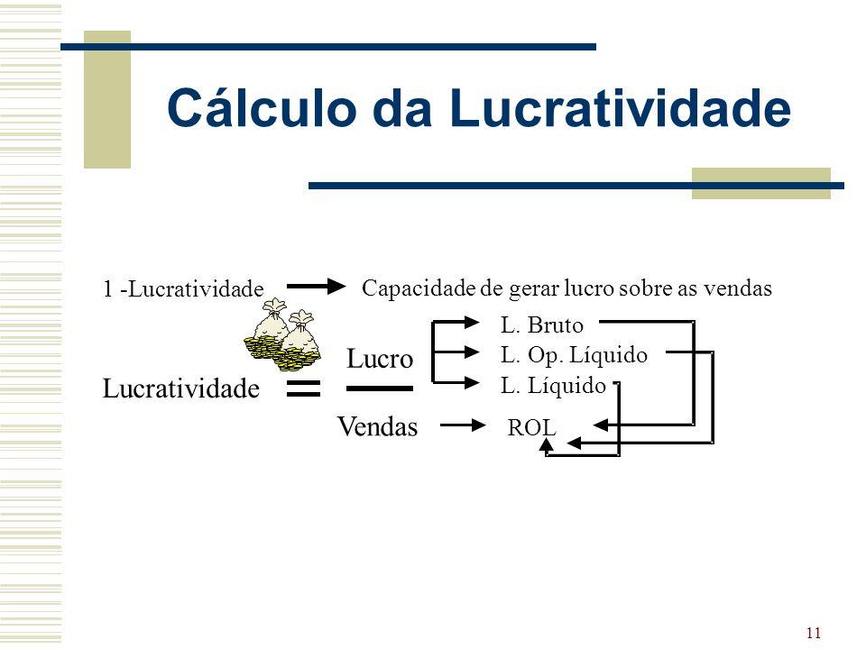 Cálculo da Lucratividade