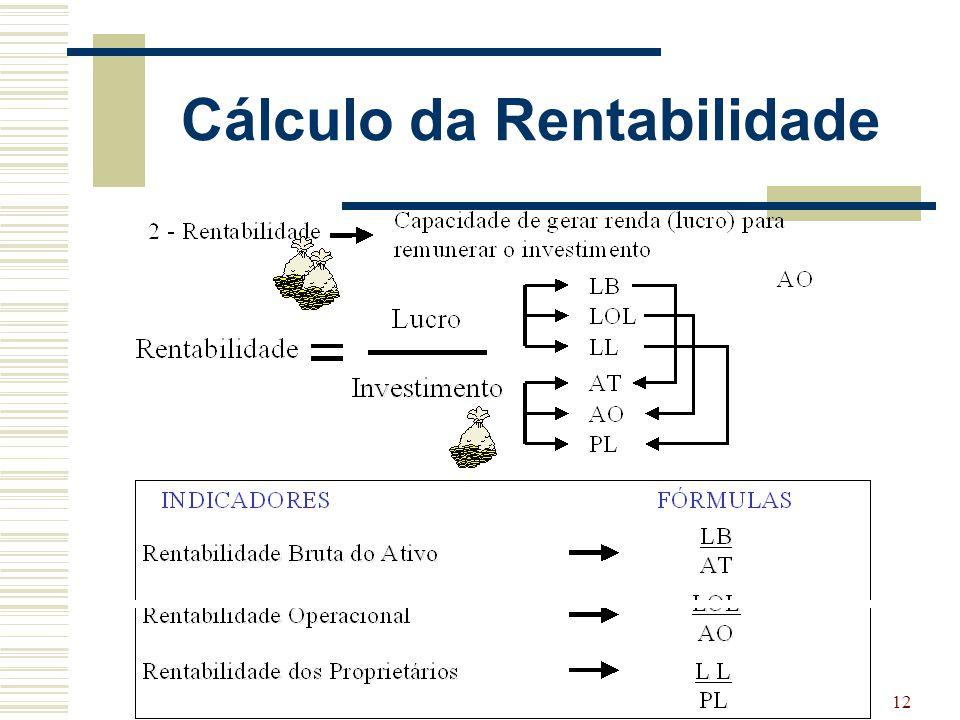 Cálculo da Rentabilidade