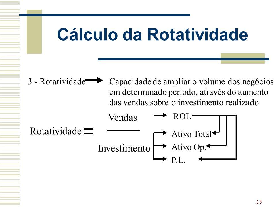 Cálculo da Rotatividade