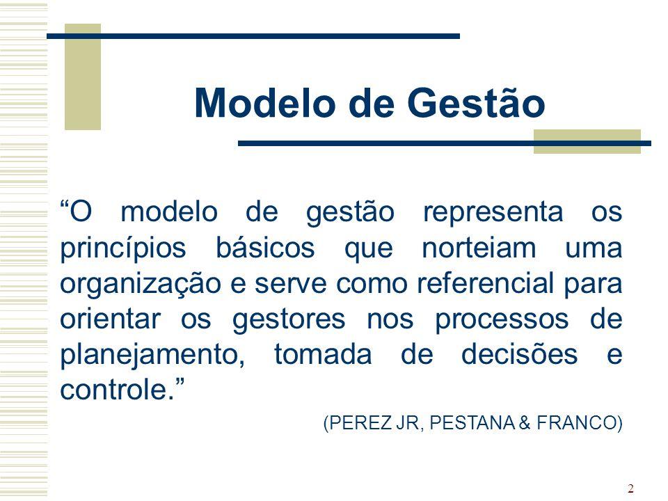 Modelo de Gestão
