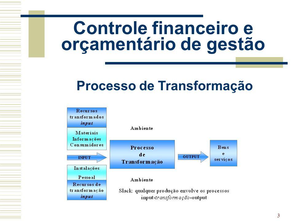 Controle financeiro e orçamentário de gestão