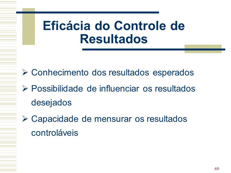 Eficácia do Controle de Resultados