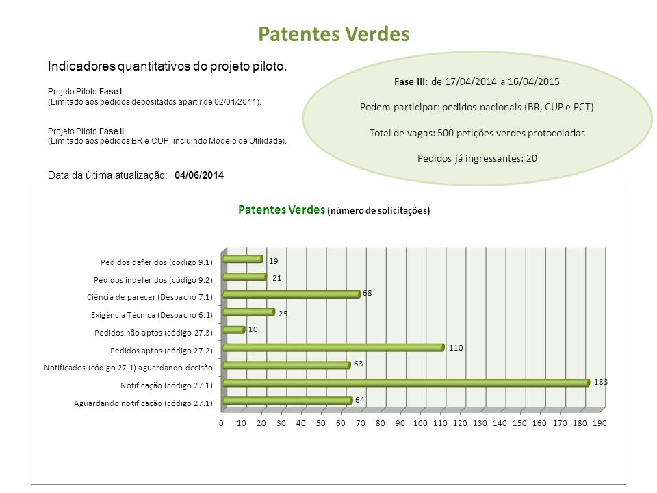 Patentes Verdes Indicadores quantitativos do projeto piloto.