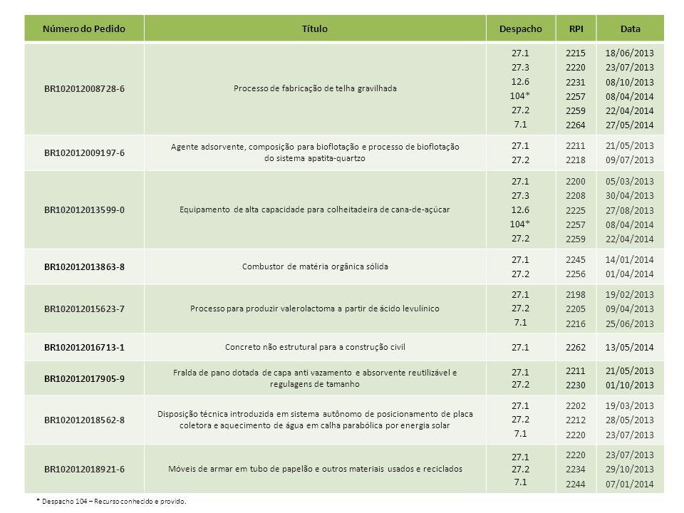 Número do Pedido Título Despacho RPI Data BR102012008728-6 27.1 27.3