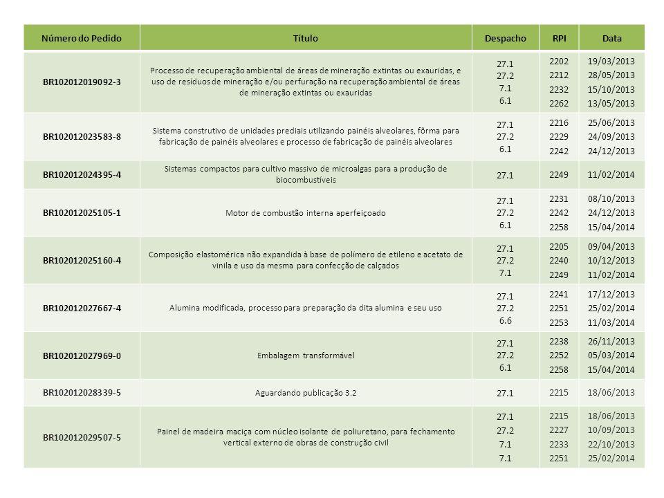 Número do Pedido Título Despacho RPI Data BR102012019092-3 27.1 27.2