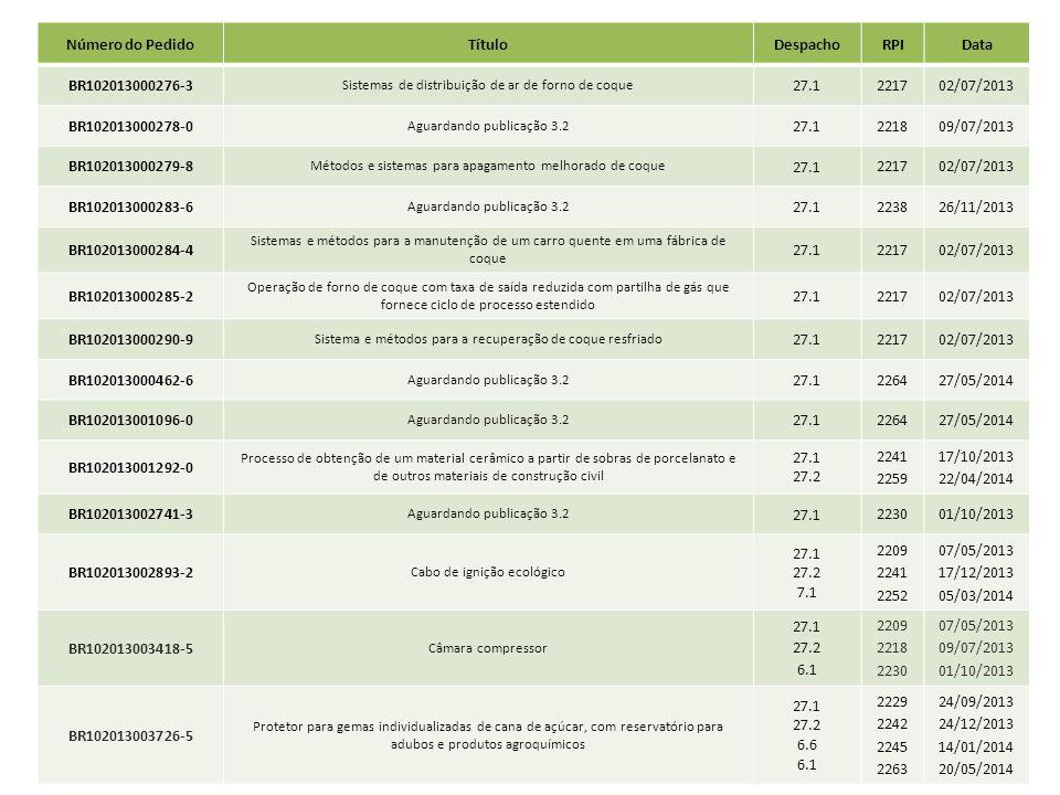 Número do Pedido Título Despacho RPI Data BR102013000276-3 27.1 2217