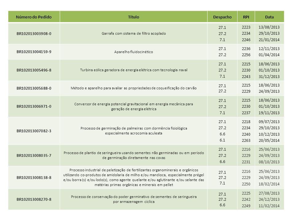 Número do Pedido Título Despacho RPI Data BR102013003908-0 27.1 27.2