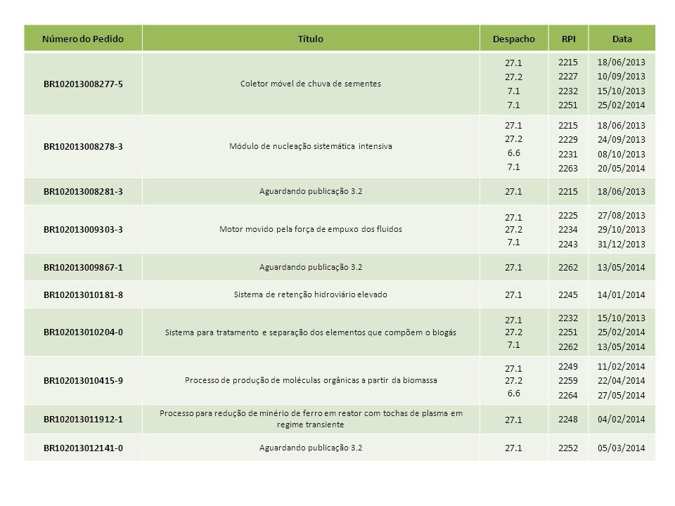 Número do Pedido Título Despacho RPI Data BR102013008277-5 27.1 27.2