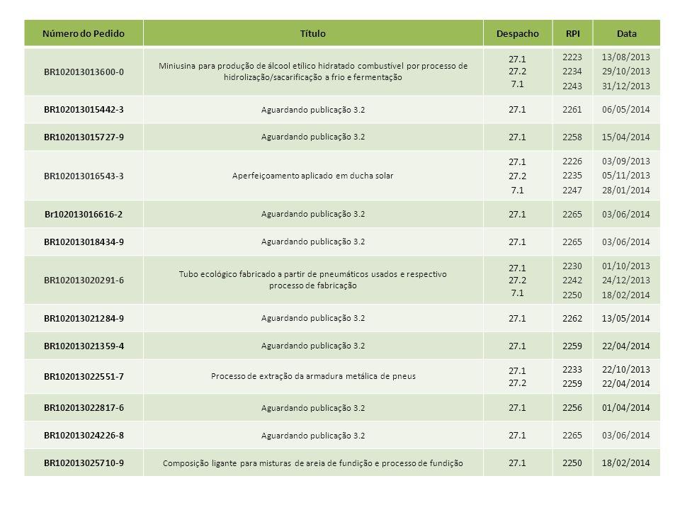 Número do Pedido Título Despacho RPI Data BR102013013600-0 27.1 27.2