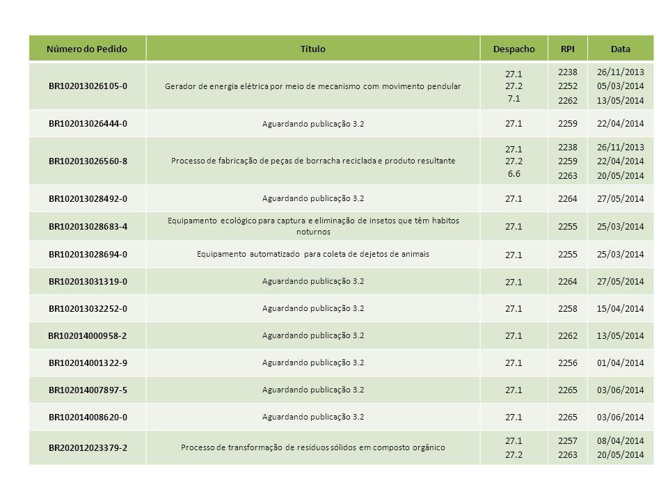 Número do Pedido Título Despacho RPI Data BR102013026105-0 27.1 27.2