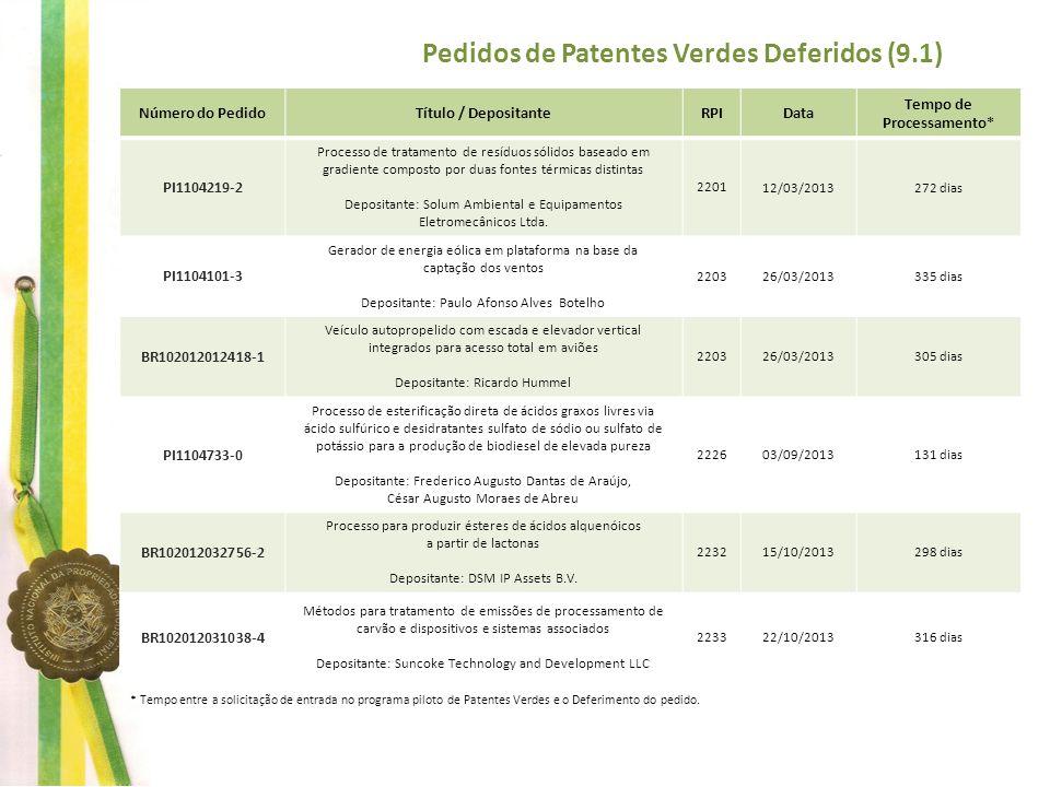 Pedidos de Patentes Verdes Deferidos (9.1) Tempo de Processamento*