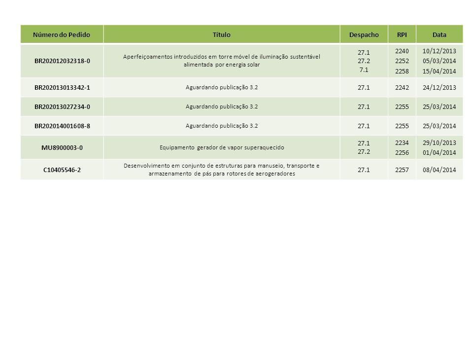 Número do Pedido Título Despacho RPI Data BR202012032318-0 27.1 27.2