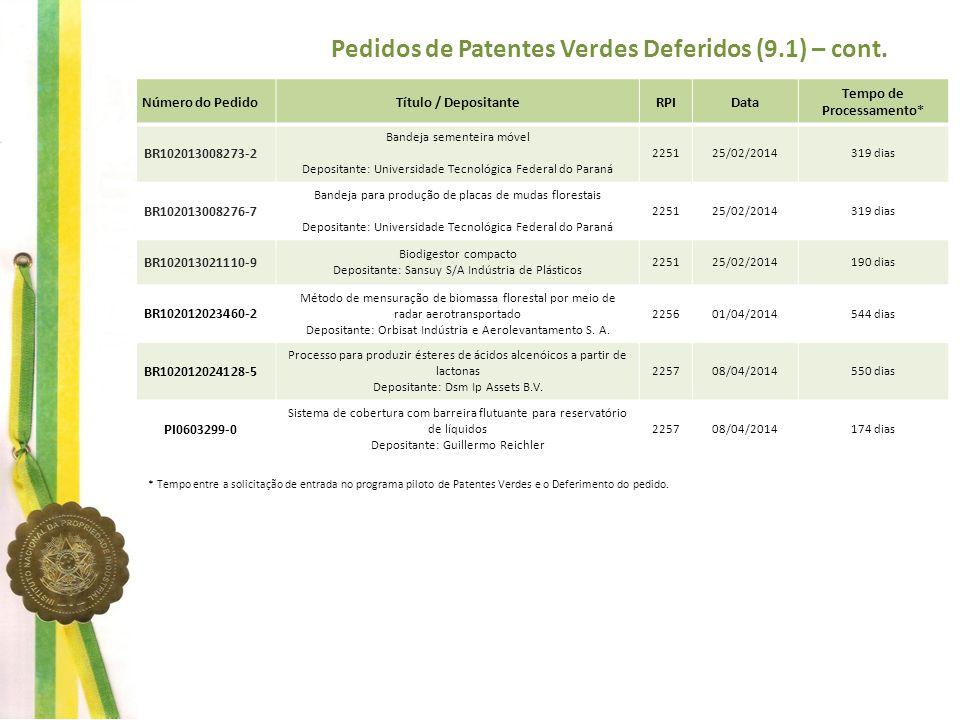 Pedidos de Patentes Verdes Deferidos (9.1) – cont.