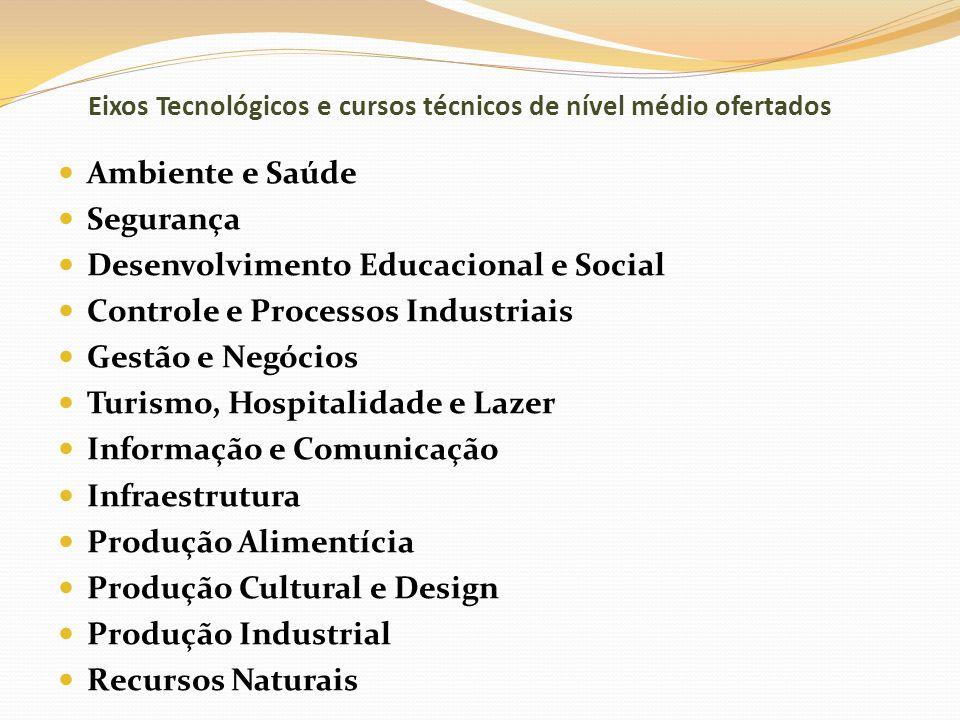 Eixos Tecnológicos e cursos técnicos de nível médio ofertados