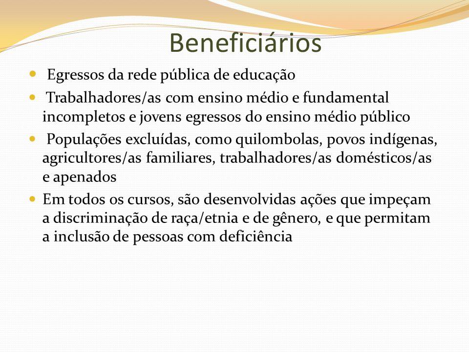 Beneficiários Egressos da rede pública de educação