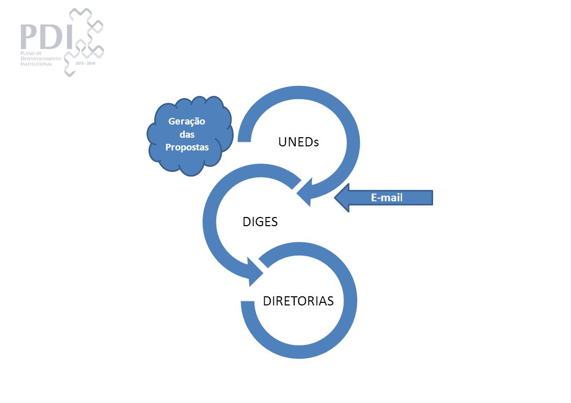 UNEDs DIGES DIRETORIAS Geração das Propostas E-mail