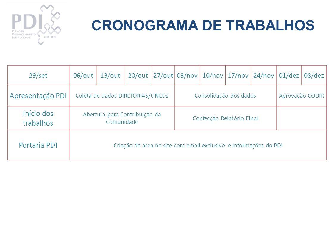 CRONOGRAMA DE TRABALHOS