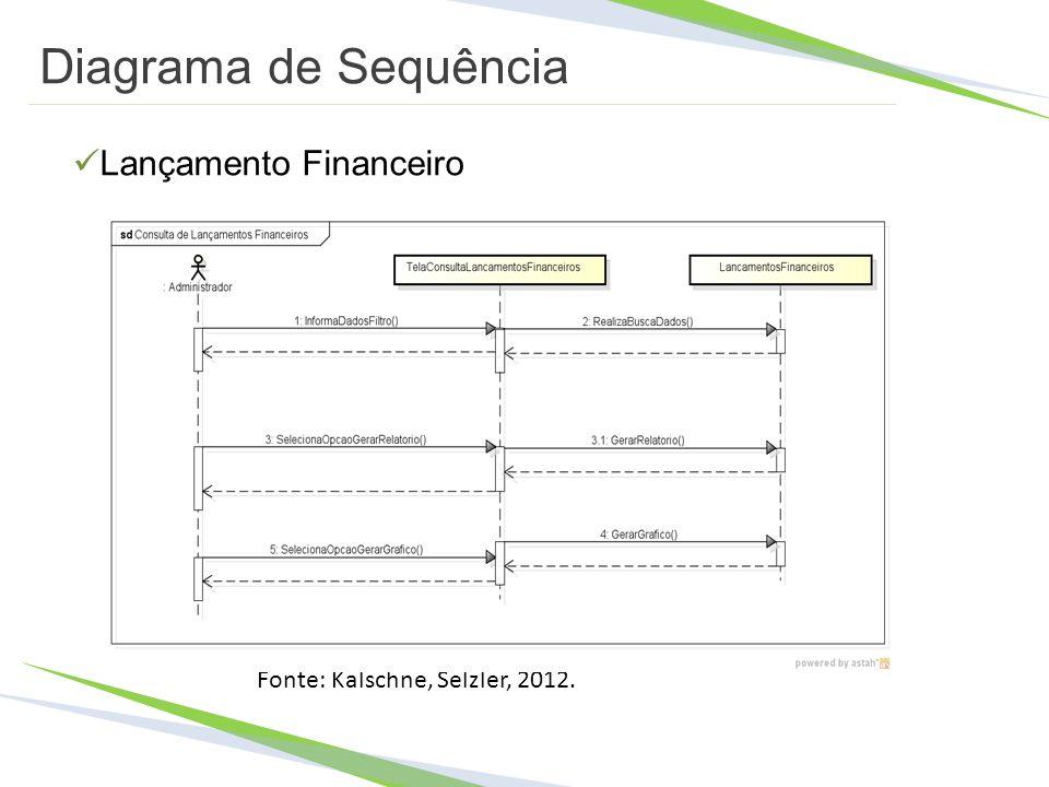 Diagrama de Sequência Lançamento Financeiro