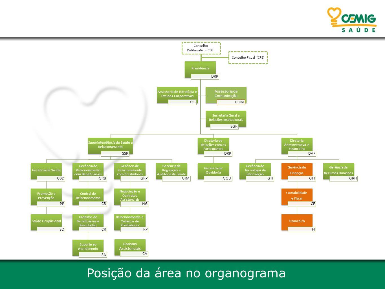 Posição da área no organograma