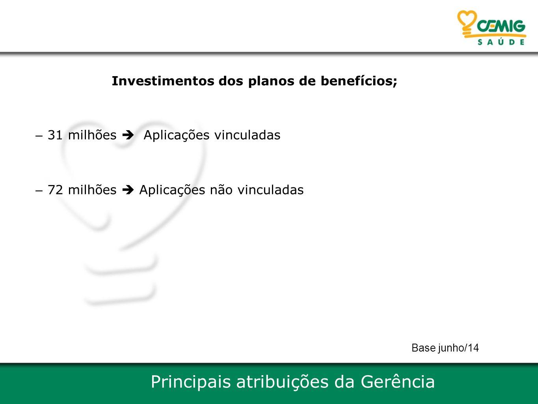Investimentos dos planos de benefícios;