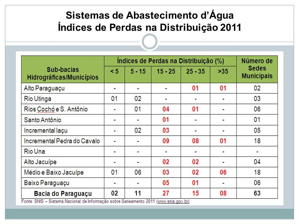 Sistemas de Abastecimento d'Água Índices de Perdas na Distribuição 2011