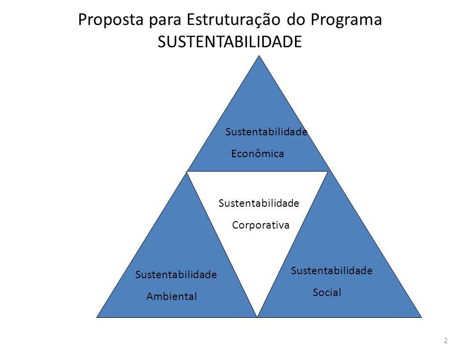 Proposta para Estruturação do Programa SUSTENTABILIDADE