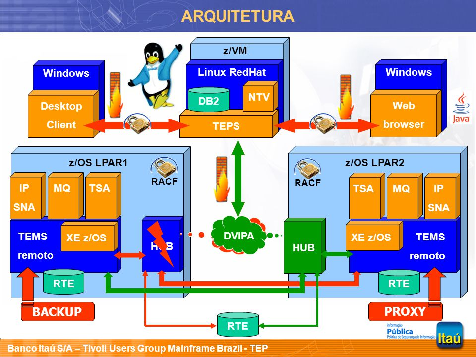 ARQUITETURA BACKUP PROXY z/VM Windows Linux RedHat Windows NTV DB2