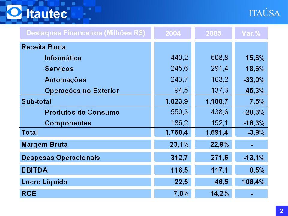 Itautec (*) Automações Bancária, Comercial e Auto-Atendimento