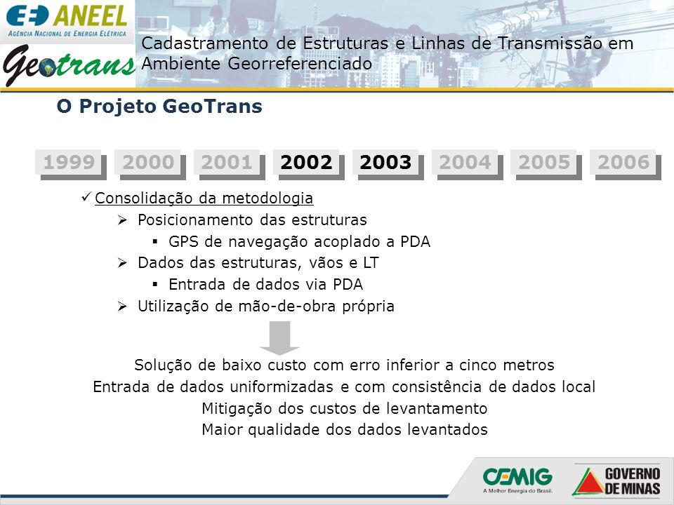 O Projeto GeoTrans 1999. 2000. 2001. 2002. 2003. 2004. 2005. 2006. Consolidação da metodologia.
