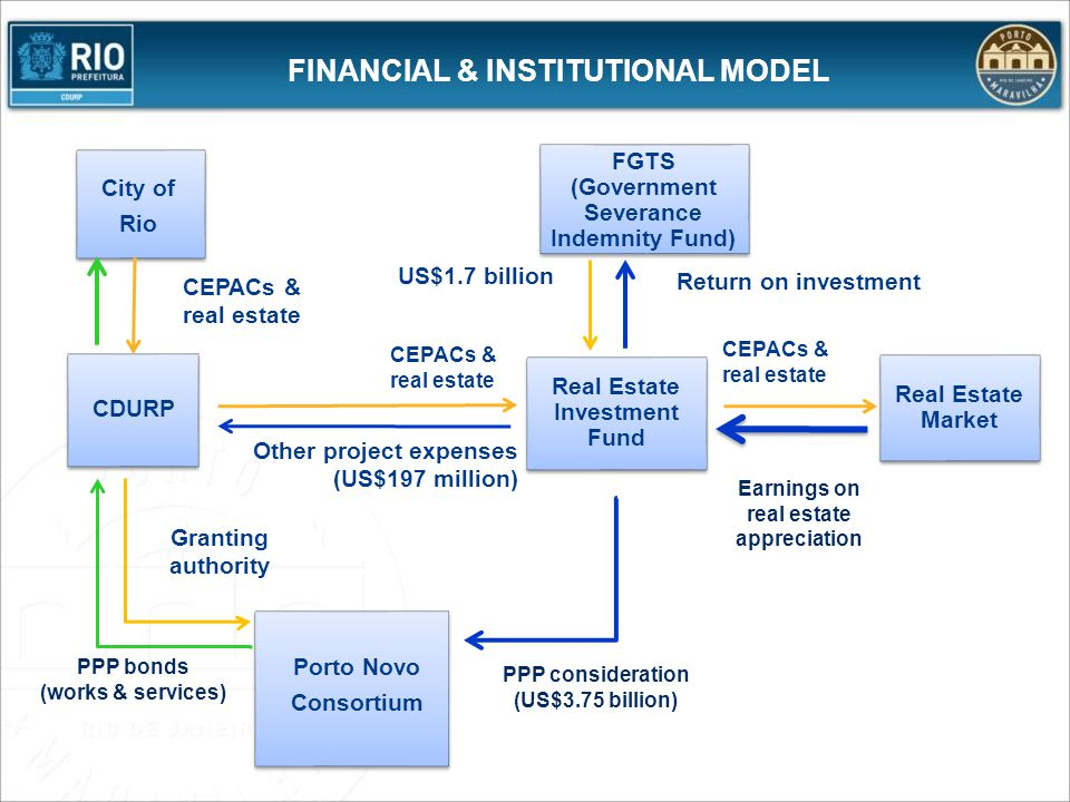 FINANCIAL & INSTITUTIONAL MODEL