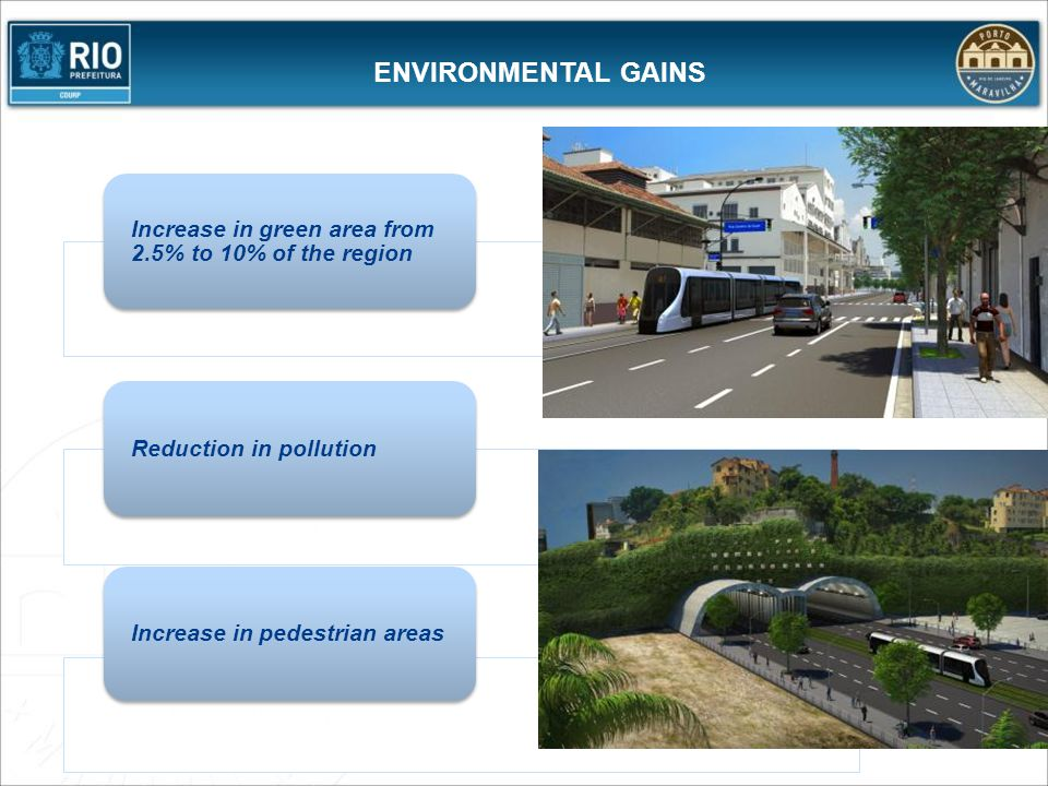 ENVIRONMENTAL GAINS Increase in green area from 2.5% to 10% of the region. Reduction in pollution.