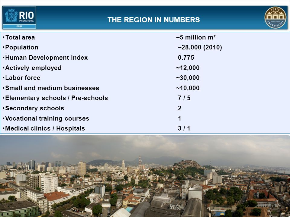 THE REGION IN NUMBERS Total area ~5 million m²