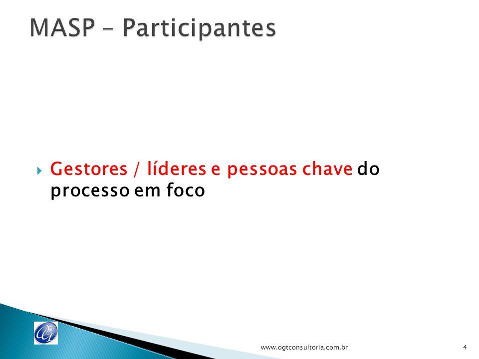 MASP – Participantes Gestores / líderes e pessoas chave do processo em foco.