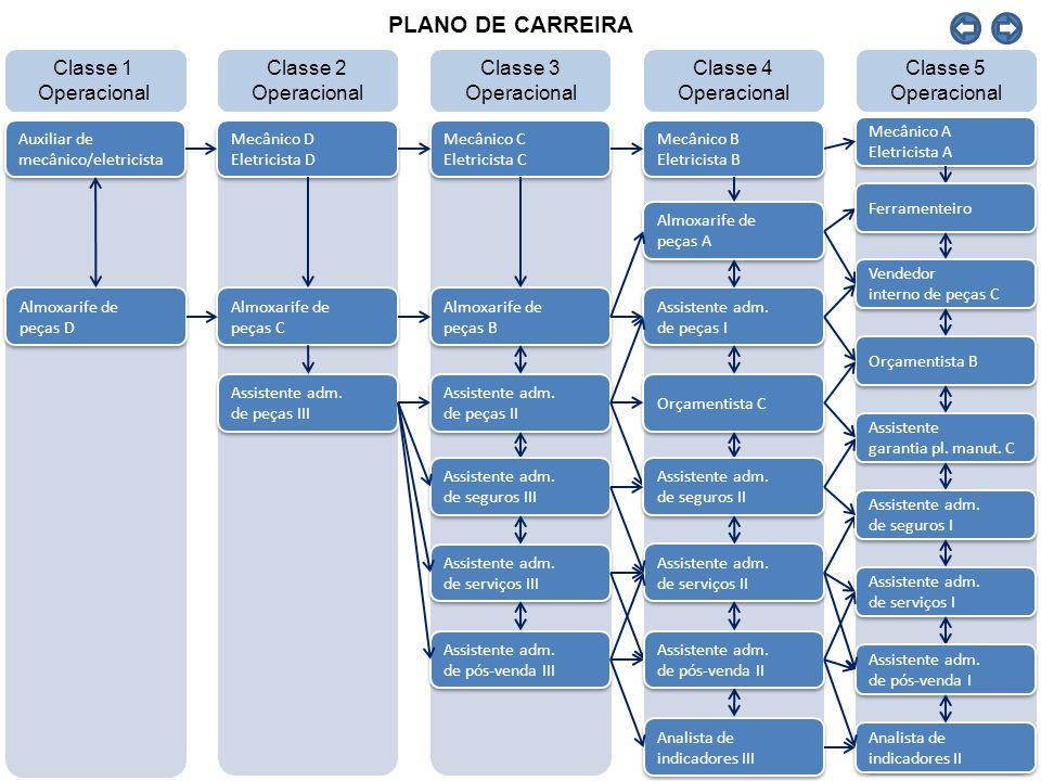 PLANO DE CARREIRA Classe 1 Operacional Classe 2 Operacional